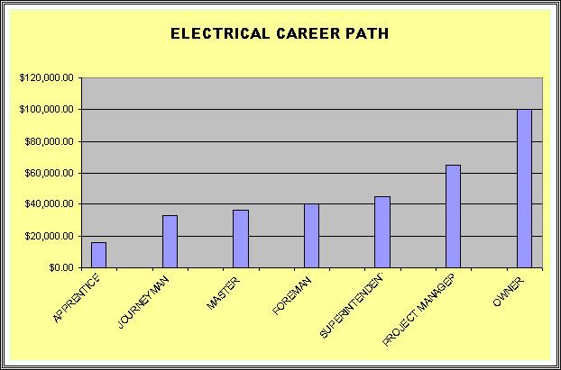 Master Electrician Salary >> Electrican Career Koran Sticken Co
